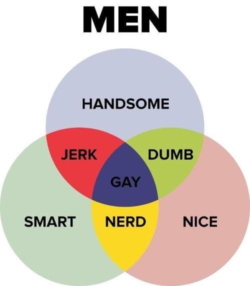 men-venn-diagram-11481-1318280132-59